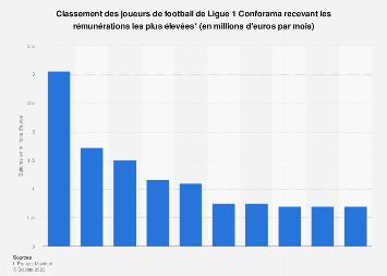 Salaires mensuels les plus élevés des joueurs de Ligue 1 pour la saison 2018 / 2019