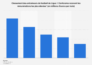 Salaires mensuels les plus élevés des coachs Ligue 1 pour la saison 2018 / 2019