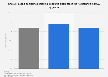Share of people smoking e-cigarettes in the Netherlands in 2017, by gender