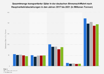 Gütertransport der deutschen Binnenschifffahrt nach Hauptverkehrsbeziehungen