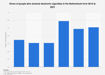 Share of people smoking e-cigarettes in the Netherlands 2016-2017