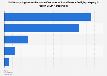 Mobile shopping transaction value services South Korea 2018, by category