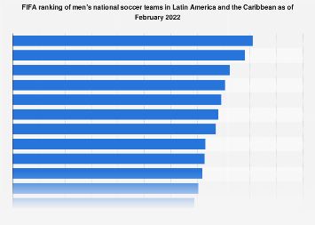 Latin America: FIFA ranking of men's national soccer teams 2019