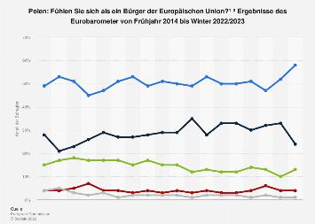 Umfrage in Polen zur Wahrnehmung als Bürger der Europäischen Union bis 2019