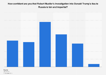 Confidence level of Americans that the Mueller investigation is fair 2019