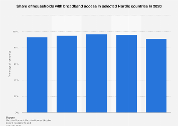 Percentage of households with broadband access in selected Nordic countries 2017