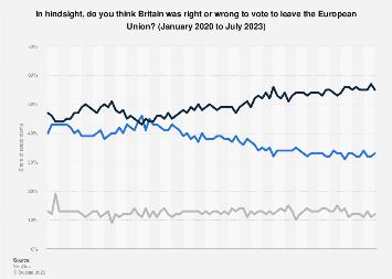 EU referendum voting intention in United Kingdom 2017-2019