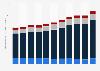 Kredite und übrige Verbindlichkeiten der Unternehmen in Österreich bis 2017