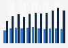 Wertpapiere und Aktien der Unternehmen in Österreich bis 2017