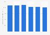 Dépenses publiques pour l'éducation primaire en Irlande 2010-2015