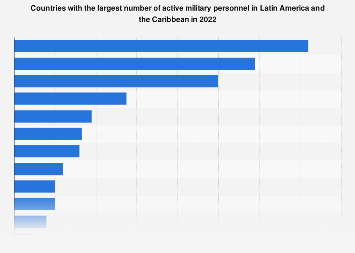 Latin America: number of active military personnel 2019, by country