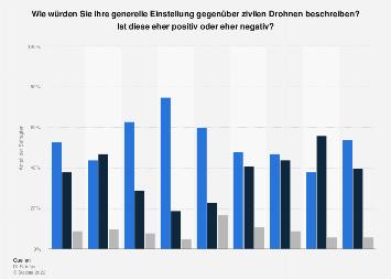 Umfrage zur Einstellung gegenüber Drohnen nach Geschlecht und Alter in Deutschland