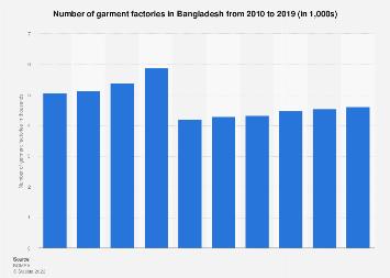 Number of garment factories Bangladesh 2010-2018