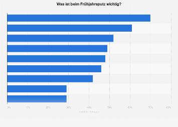 Umfrage in Deutschland zu den wichtigsten Tätigkeiten beim Frühjahrsputz 2019