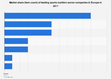 Europe Sports Nutrition Companies Market Share 2017 Statista