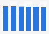 Temps de sommeil total moyen selon la CSP en France 2017