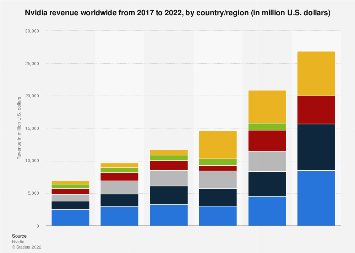 NVIDIA's revenue 2017-2019, by country/region