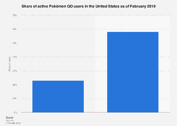 Rate of Pokémon GO user activity in the U.S. 2019