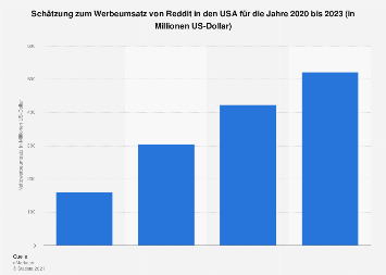 Prognose zum Nettowerbeumsatz von Reddit in den USA bis 2021