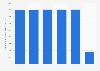 Dépenses publiques pour l'éducation primaire en Lettonie 2010-2015