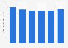 Dépenses publiques pour l'éducation primaire en Lituanie 2010-2015