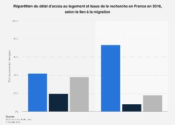 Délai d'accès au logement et issue de la recherche par lien migratoire en France 2016