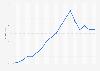 Marktwertentwicklung von Lucas Hernández bis 2019