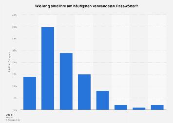 Umfrage zur Länge von Passwörter in Deutschland 2019