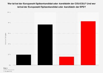 Bekanntheit der Spitzenkandidaten von CDU/CSU und SPD für die Europawahl 2019