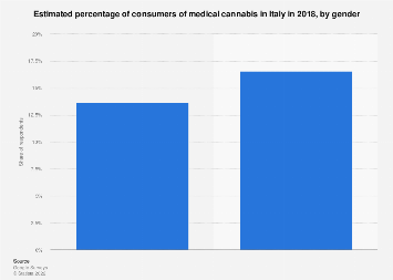 Italy: percentage of consumers of medical cannabis 2018, by gender