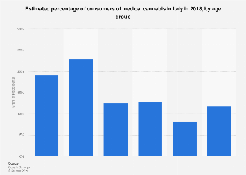 Italy: percentage of consumers of medical cannabis 2018, by age group