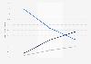 Marktanteile von DAB+ an der Hörfunknutzung in Nordrhein-Westfalen bis 2028