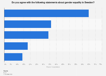 Share of individuals agreeing with attitudes to gender equality in Sweden 2019