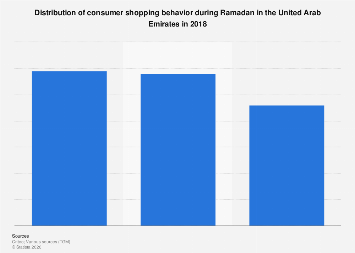 Shopping behavior Ramadan in UAE 2018