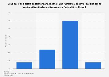 Propension à relayer des fake news sur l'actualité politique en France 2018