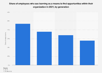 Workplace learners feeling motivated around work colleagues U.S. 2019