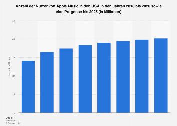 Prognose zur Anzahl der Nutzer von Apple Music in den USA bis 2021
