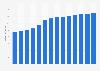 Branchenumsatz Herstellung von Mänteln, Anzügen u.Ä. in Tschechien von 2011-2023