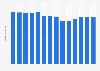 Branchenumsatz Gewinnung von Torf in Tschechien von 2011-2023