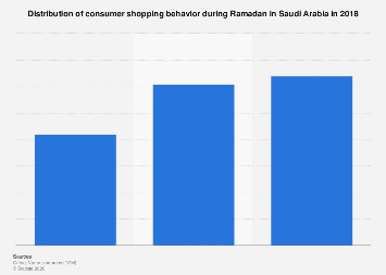 Shopping behavior Ramadan in Saudi Arabia 2018