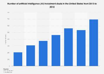 Artificial Intelligence investment deals United States 2013-2018