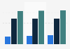 Softbank's telecommunications net sales FY 2015-2017, by type