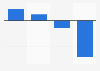 Évolution du CA d'Orano en France par segment 2017-2018