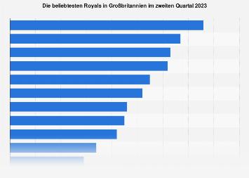 Ranking der beliebtesten Royals der britischen Königsfamilie in Großbritannien 2019