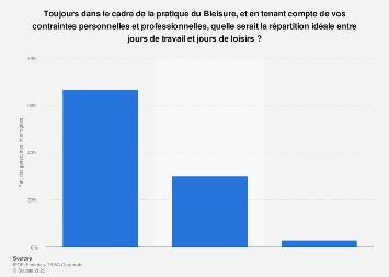 Répartition idéale selon les Français entre travail/loisirs en cas de Bleisure 2019