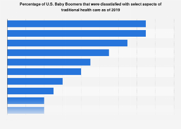 Dissatisfaction with tradition health care among U.S. Baby Boomers 2019
