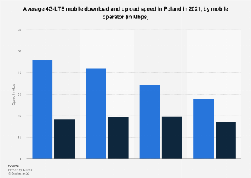 Average 4G LTE mobile download and upload speed in Poland 2019, by mobile operator