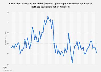 Downloads von Tinder über den Apple App Store weltweit bis Juni 2019