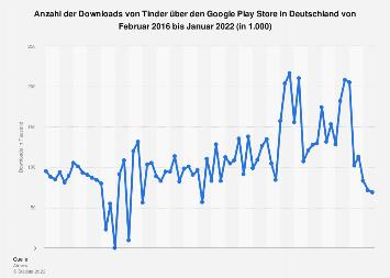 Downloads von Tinder über den Google Play Store in Deutschland bis Juni 2019