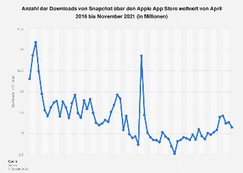 Downloads von Snapchat über den Apple App Store weltweit bis Juli 2019